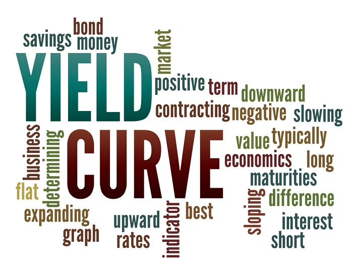 Am image showing Yield Curve in bigger fonts and other economic indicators in smaller fonts