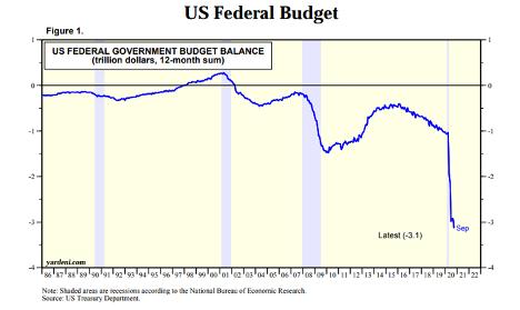 US Federal Budget chart