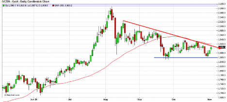 Gold- Daily Candlestick Chart