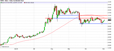 Silver - Daily candlestick chart