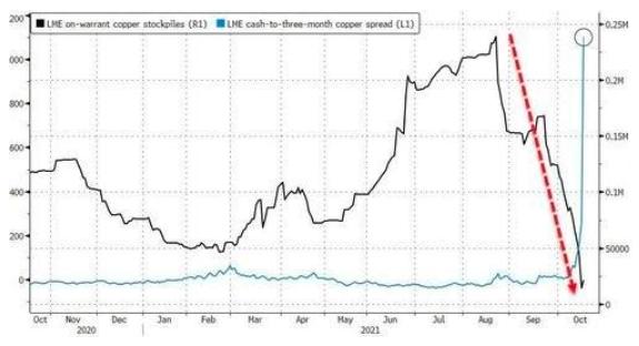 CH Chart
