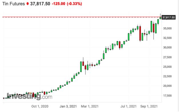 Tin futures chart
