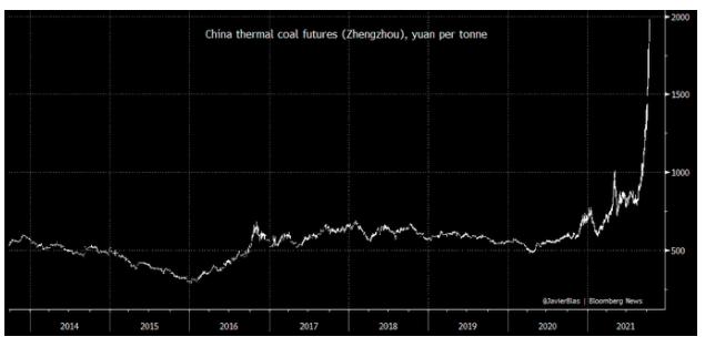 China thermal futures