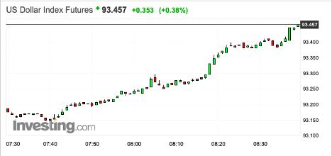 USD Index Future