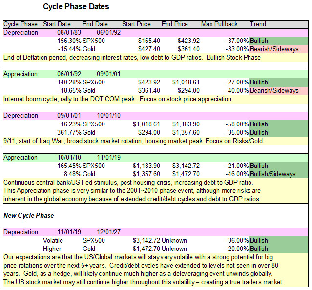 Cycle phase dates
