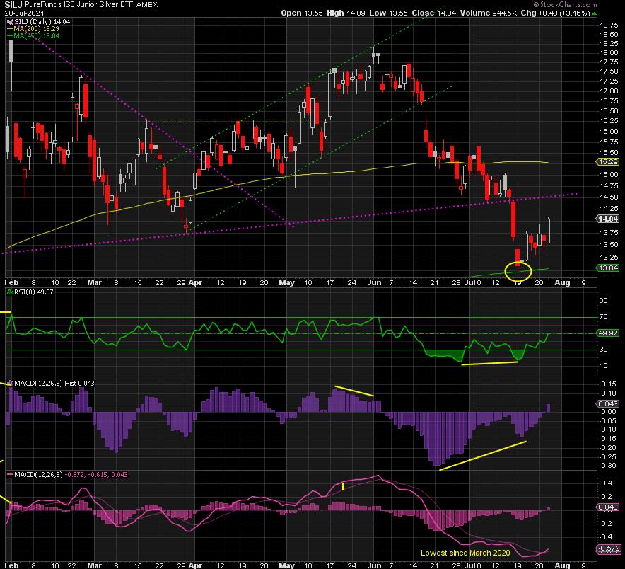 Silver chart analysis
