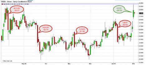 CHemke Chart Analysis