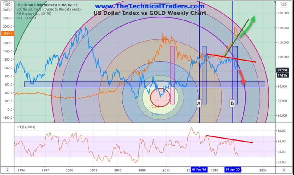 US Dollar Index vs GOLD weekly chart