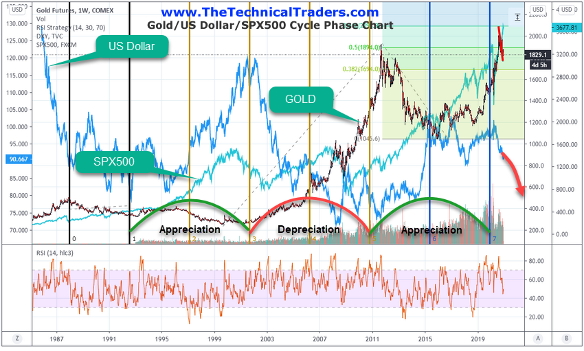 Technical Traders Analysis