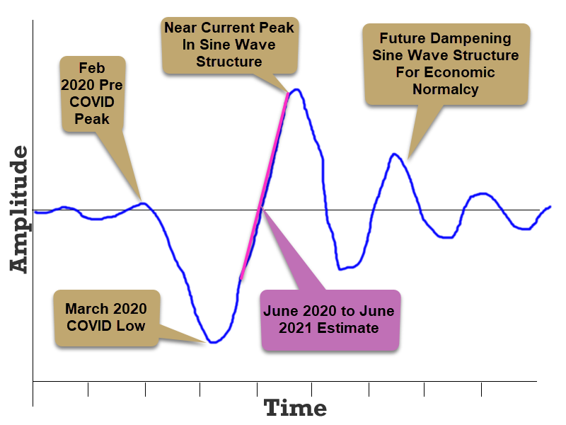Charts showing trends