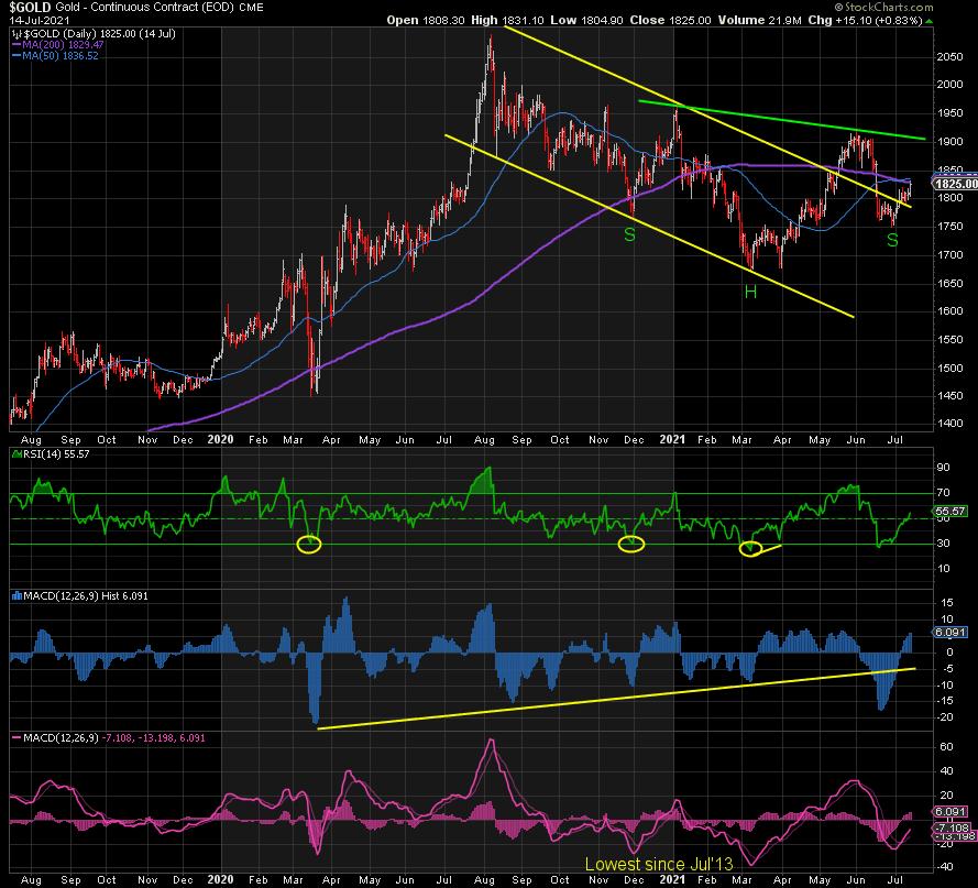 Gold chart trend analysis