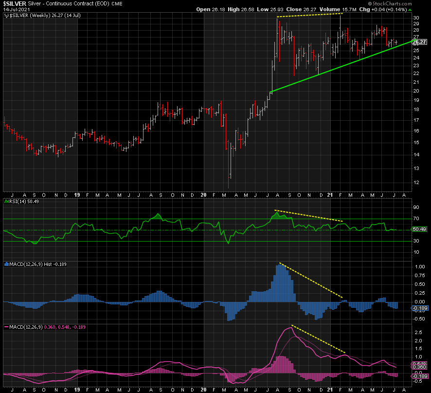 Silver chart trend analysis