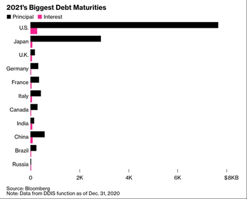 2021 biggest debt maturities