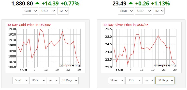 Chart depicting gold price and silver price