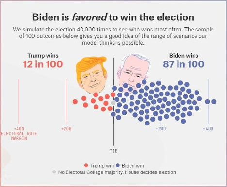 Biden is favored to win elections - stats