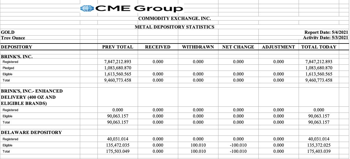 CME chart