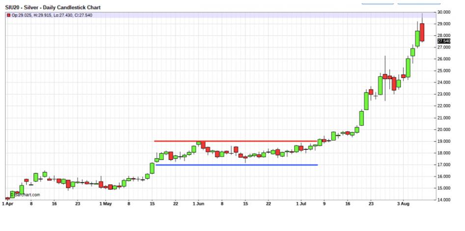 CHemke Chart