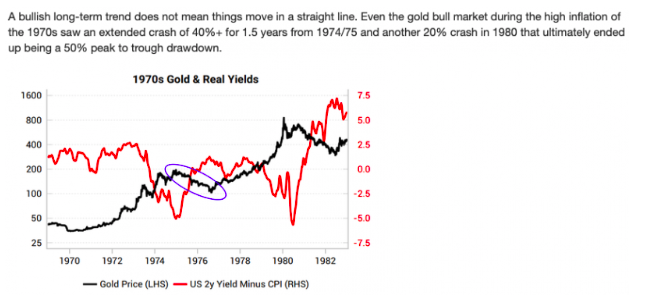 Gold and Real Yields charts