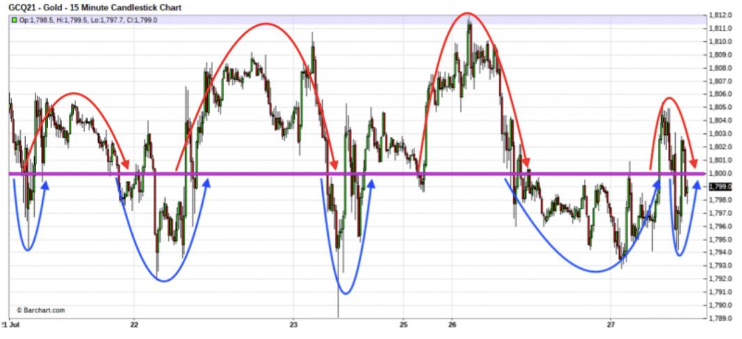 Gold chart analysis