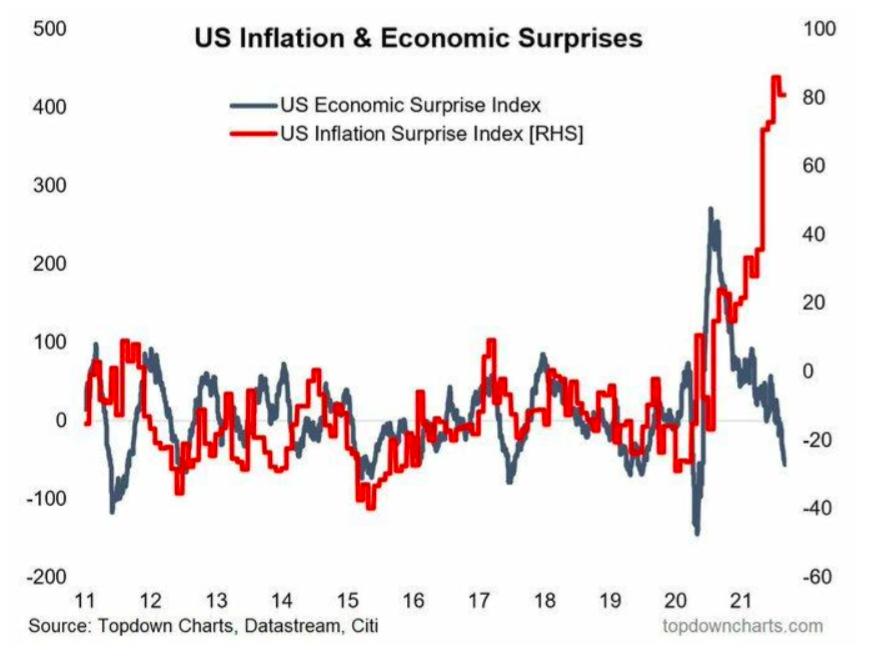 US Inflation & Economic Surprise