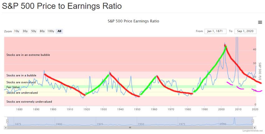 S&P 500 Price to Earning Ratio