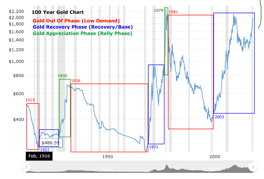 Macrotrends chart