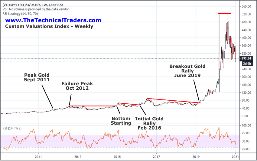 The Technical Traders Analysis