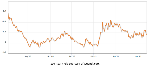 10Y Real Yield courtesy of Quandl.com